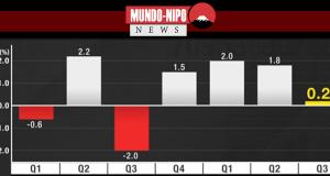 Economia japonesa está crescendo em ritmo desacelerado